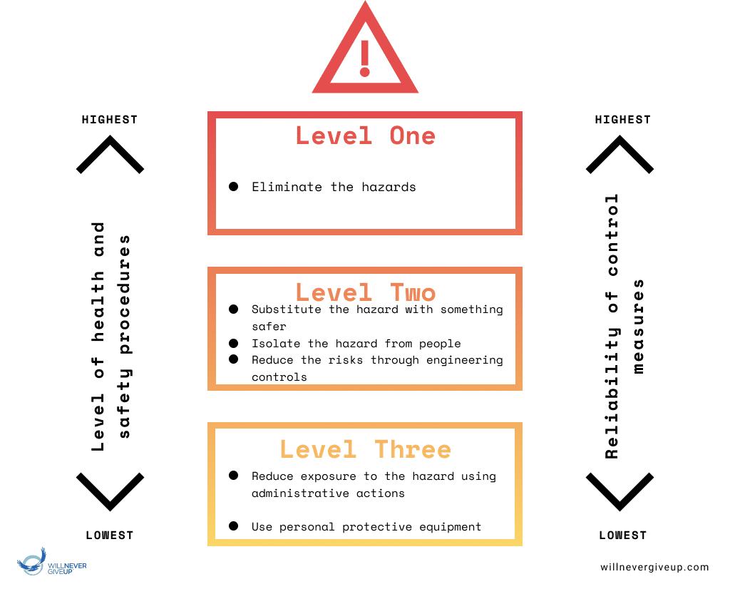 Hierarchy-of-Risk-Control-willnevergiveup.com
